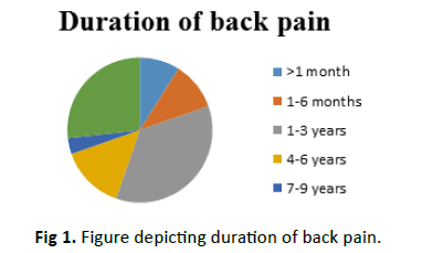 Orthopaedics-Trauma-Surgery-Related-Research-back-pain