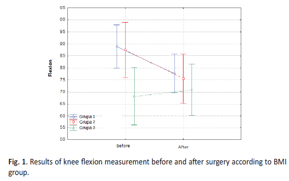 Orthopaedics-Trauma-Surgery-Related-Research-flexion-measurement